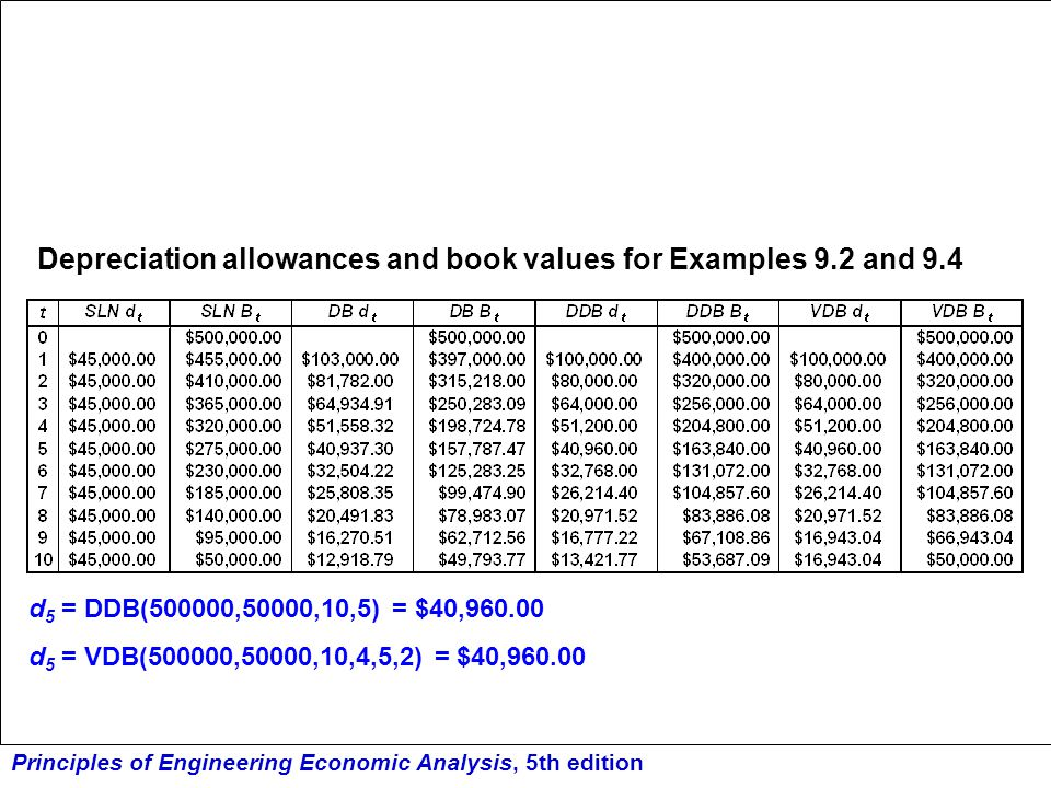 Depreciation allowances and book values for Examples 9.2 and 9.4
