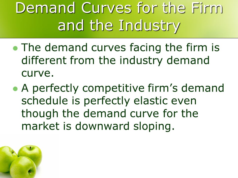 Demand Curves for the Firm and the Industry