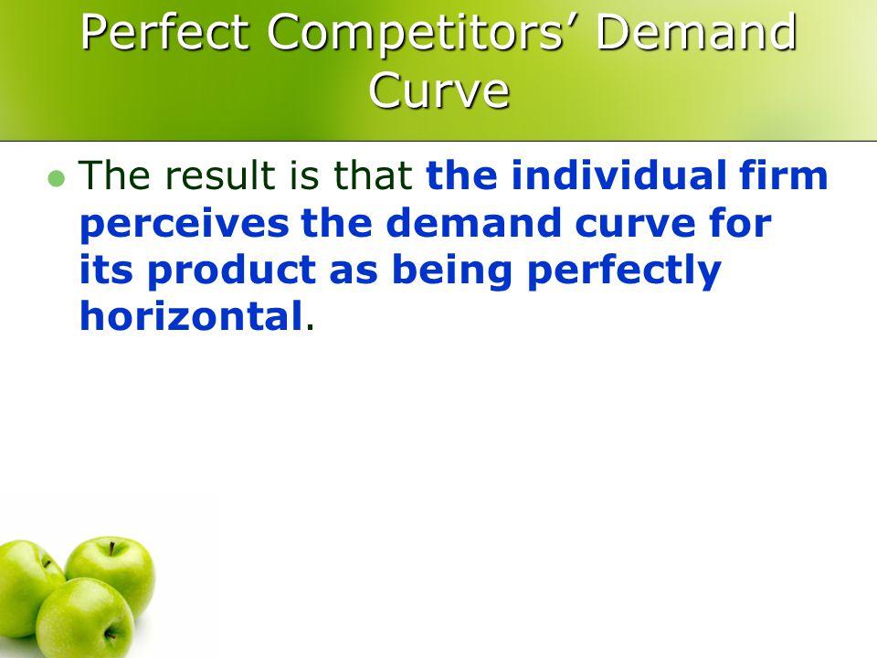 Perfect Competitors' Demand Curve