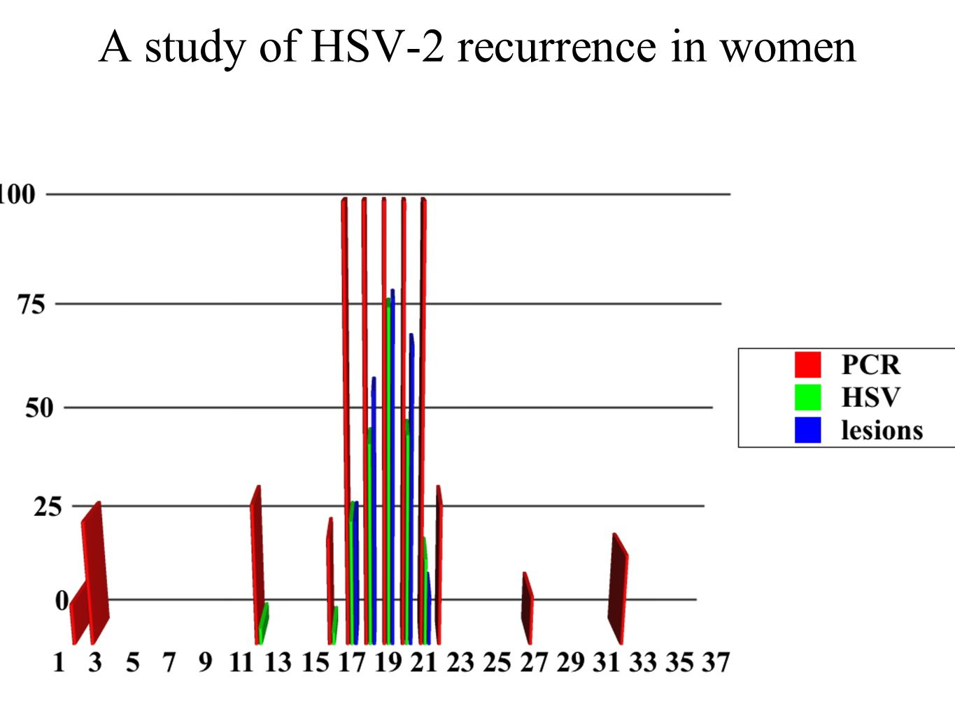 A study of HSV-2 recurrence in women