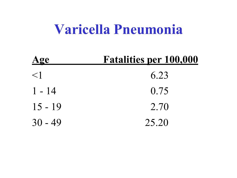 Varicella Pneumonia Age Fatalities per 100,000 <1 6.23 1 - 14 0.75