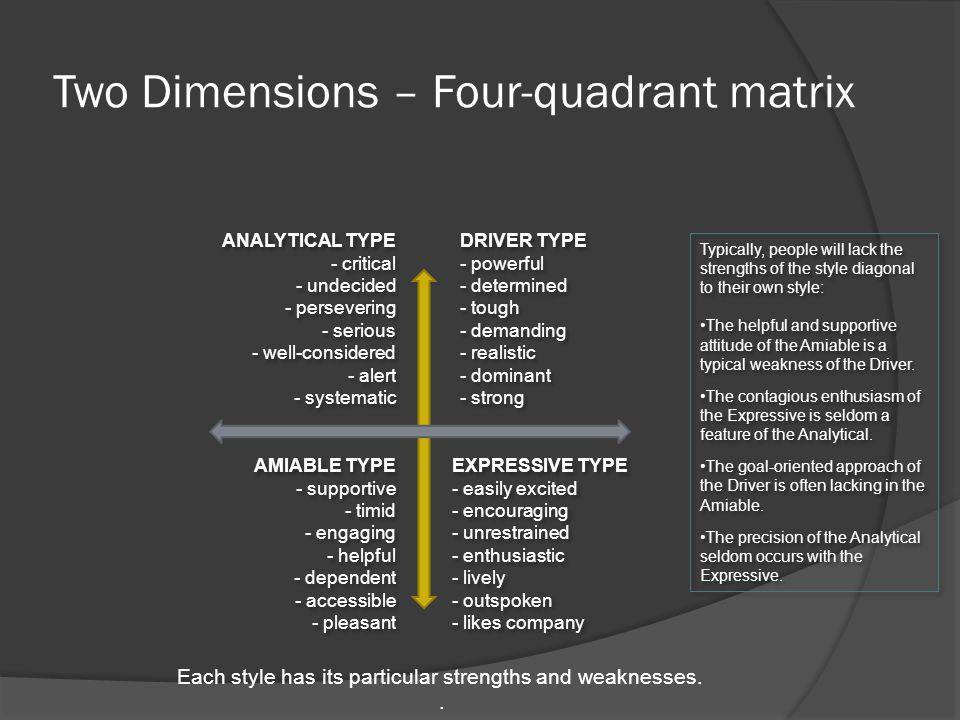 Two Dimensions – Four-quadrant matrix
