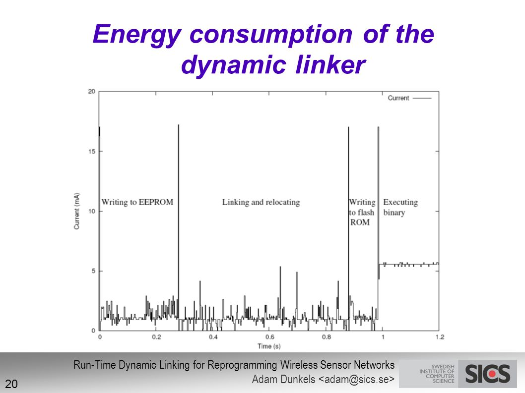 Energy consumption of the dynamic linker