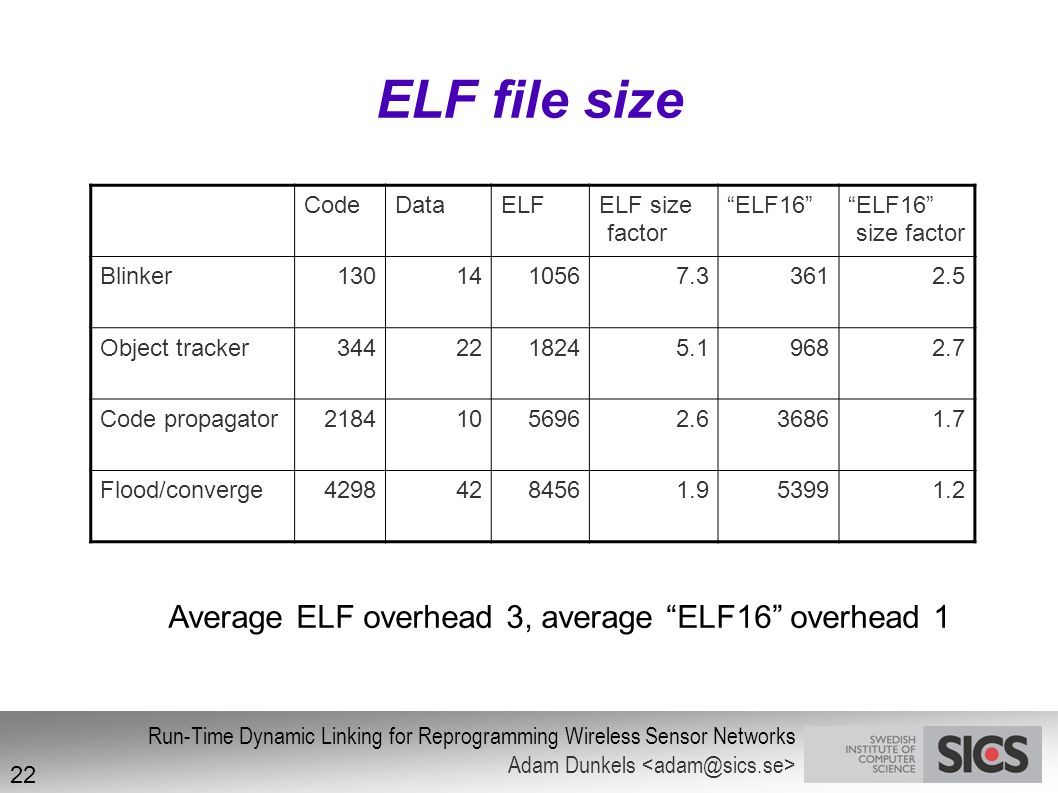 ELF file size Average ELF overhead 3, average ELF16 overhead 1 Code
