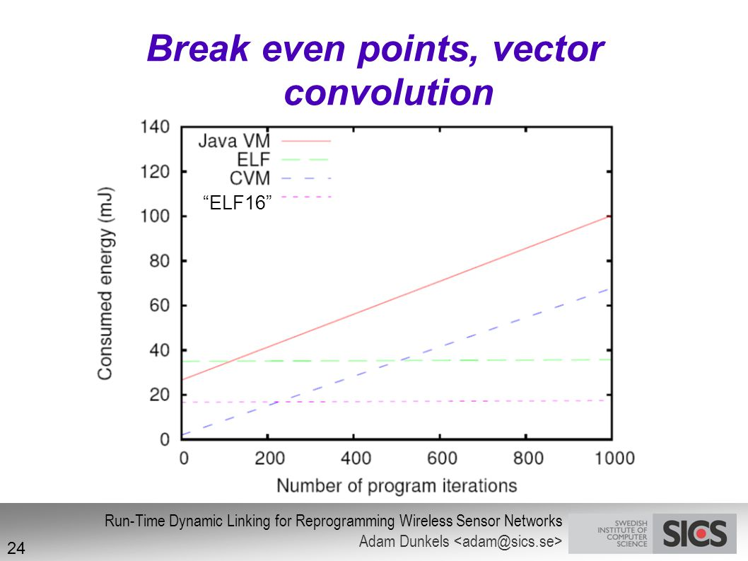 Break even points, vector convolution