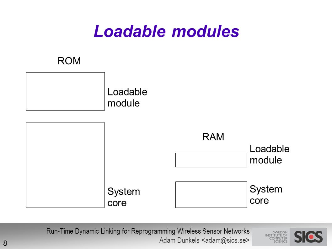 Loadable modules ROM RAM Loadable module RAM Loadable module System