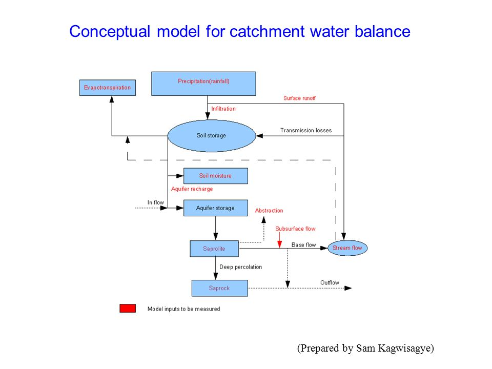 Conceptual model for catchment water balance