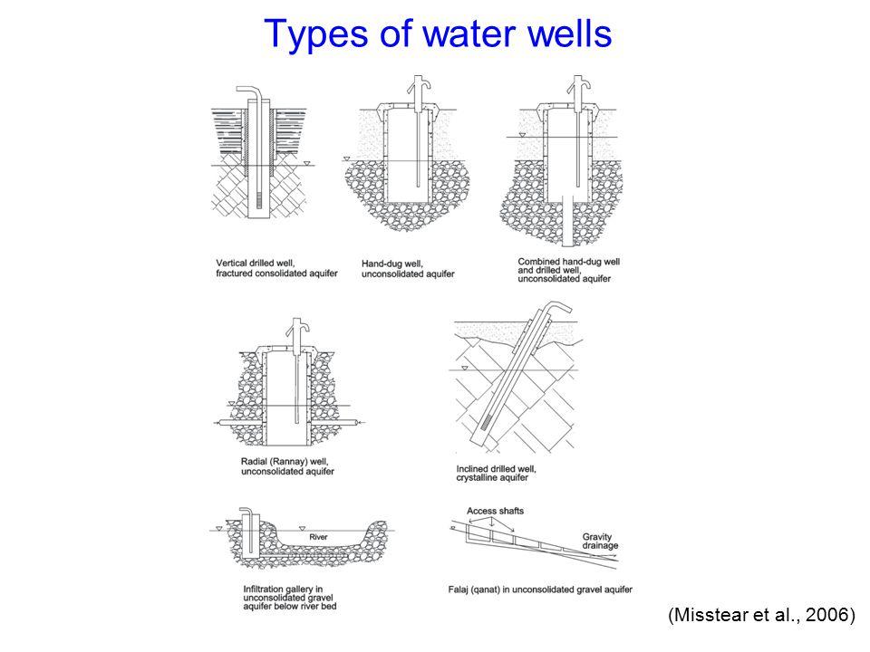 Types of water wells (Misstear et al., 2006)