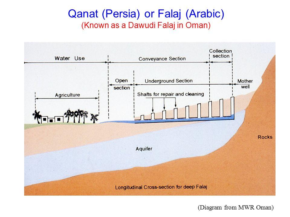 Qanat (Persia) or Falaj (Arabic) (Known as a Dawudi Falaj in Oman)