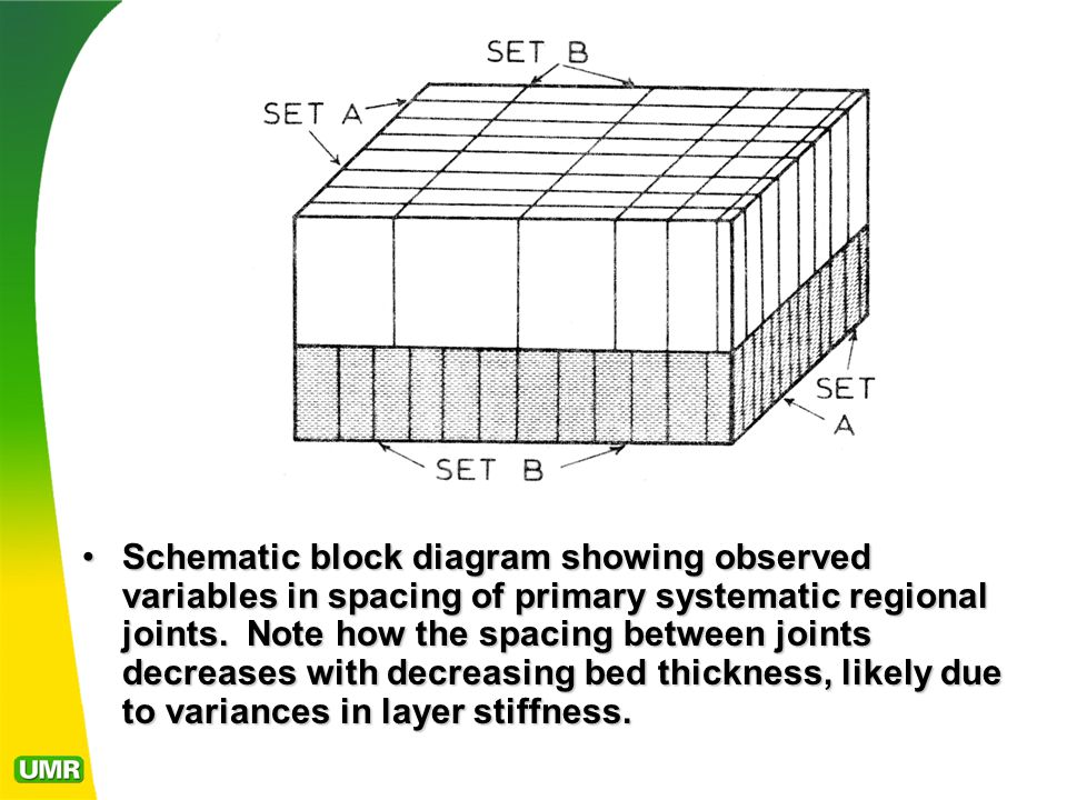 Schematic block diagram showing observed variables in spacing of primary systematic regional joints.
