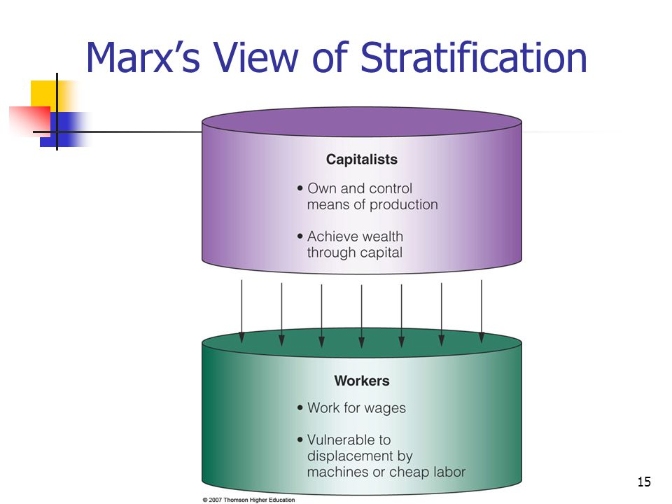 Marx's View of Stratification