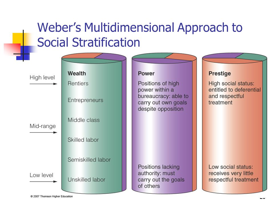 Weber's Multidimensional Approach to Social Stratification