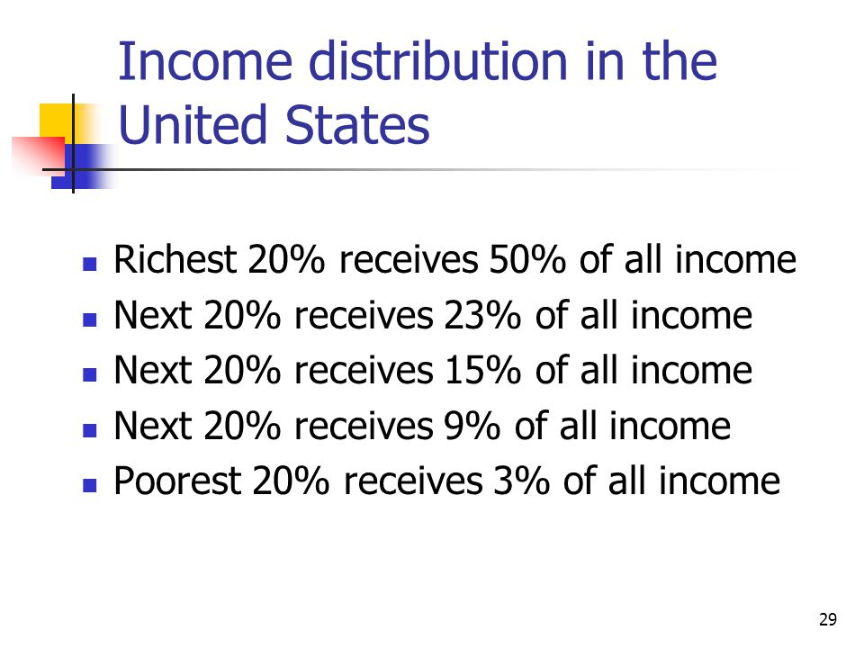 Income distribution in the United States