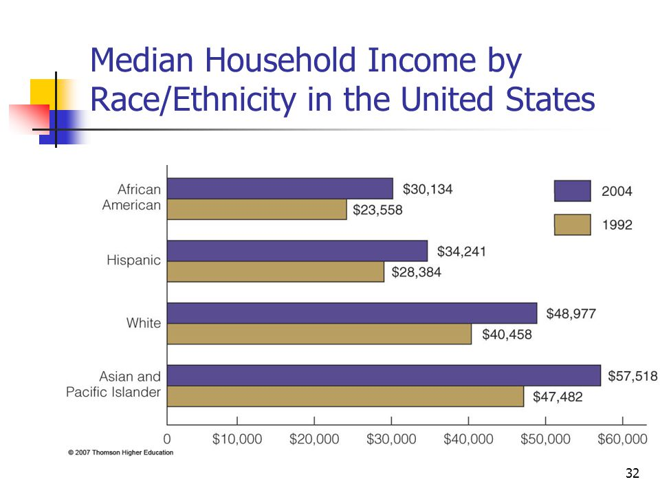 Median Household Income by Race/Ethnicity in the United States