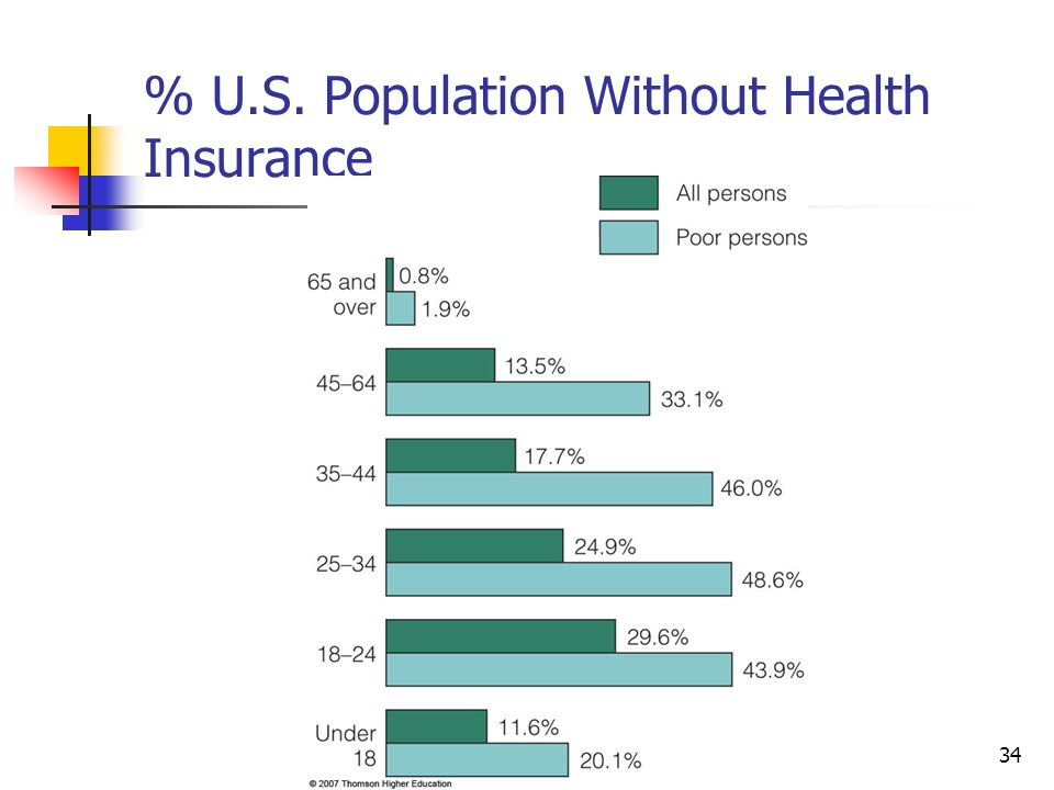 % U.S. Population Without Health Insurance
