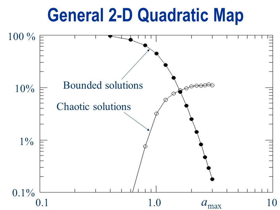 General 2-D Quadratic Map