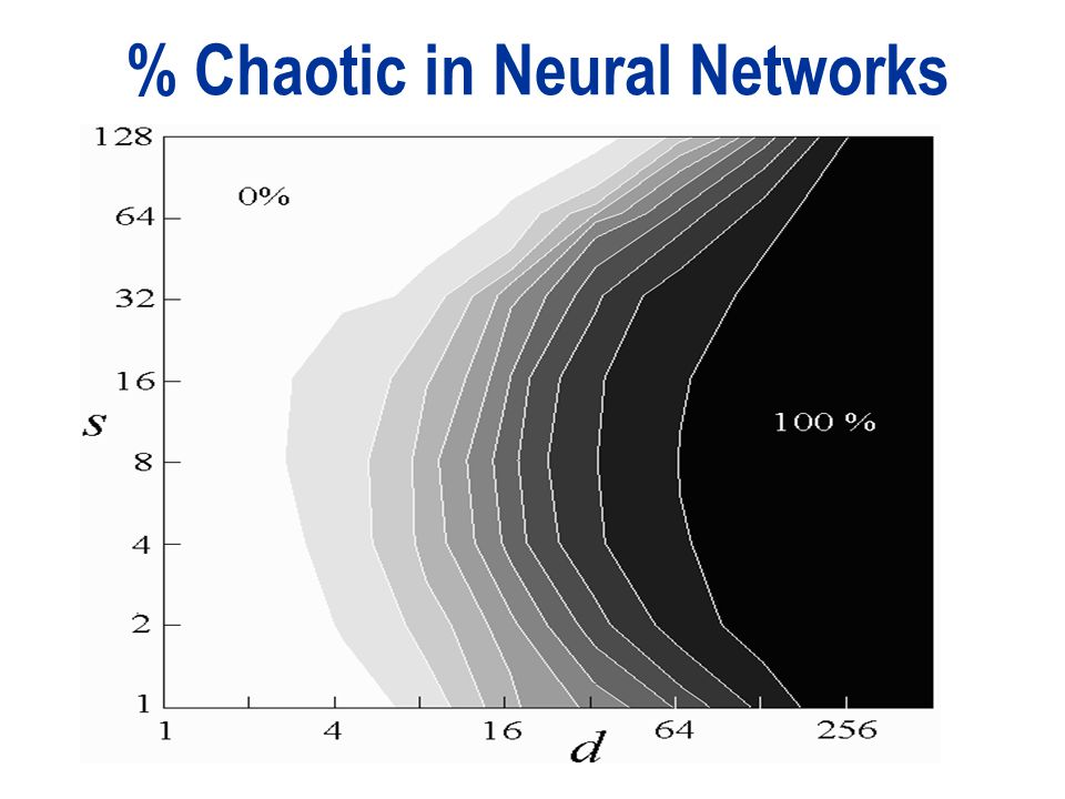 % Chaotic in Neural Networks