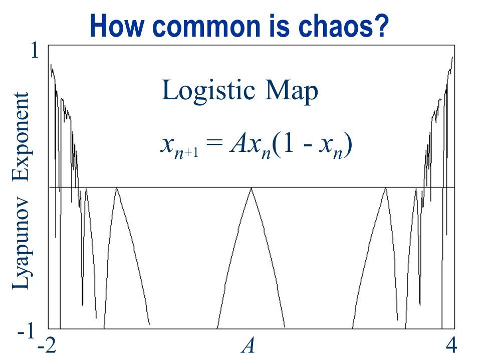 How common is chaos Logistic Map xn+1 = Axn(1 - xn) 1