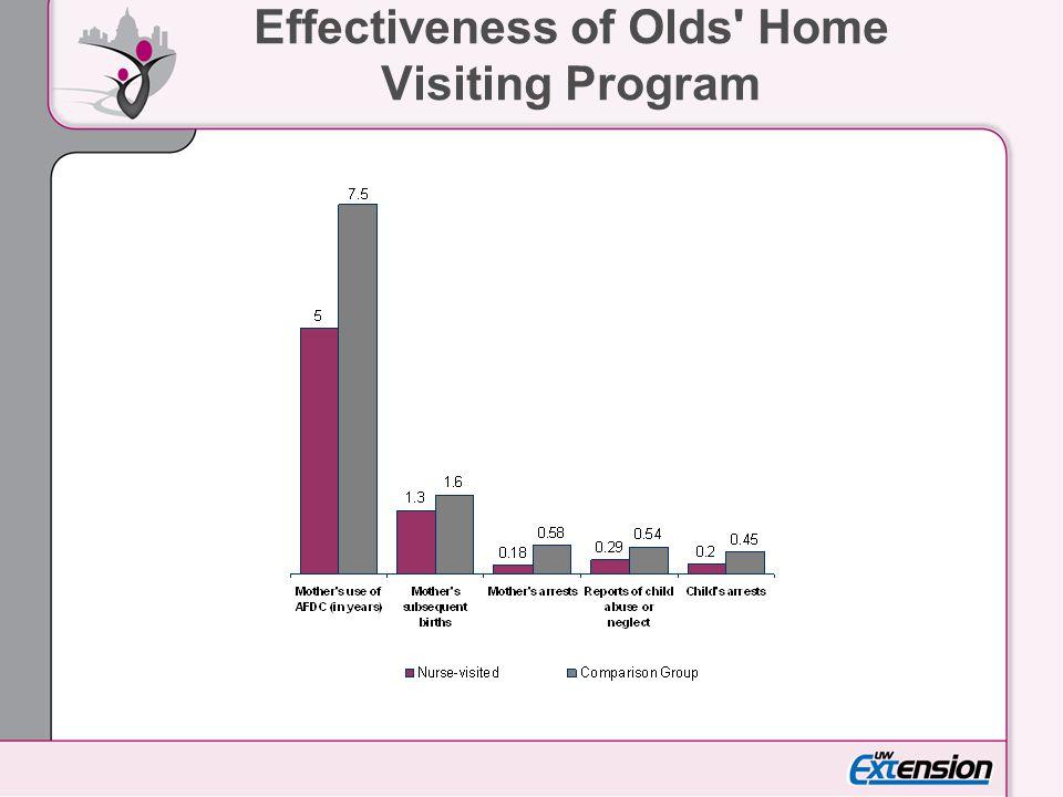 Effectiveness of Olds Home Visiting Program