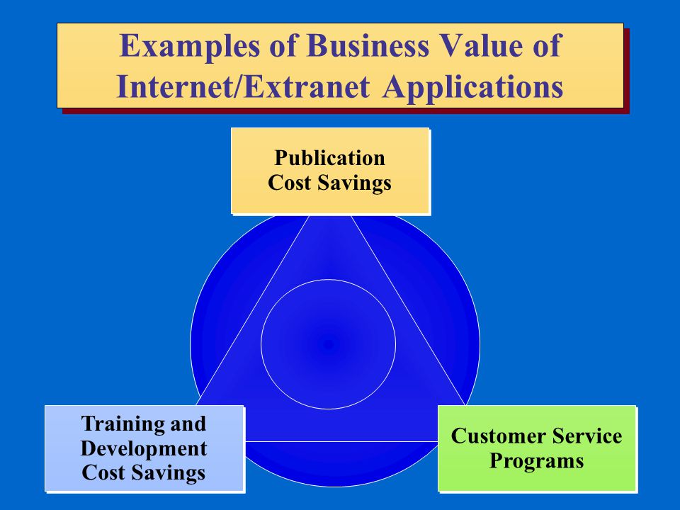 Examples of Business Value of Internet/Extranet Applications