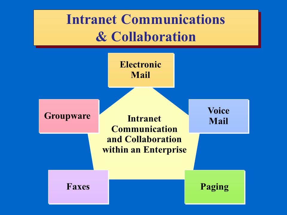 Intranet Communications & Collaboration