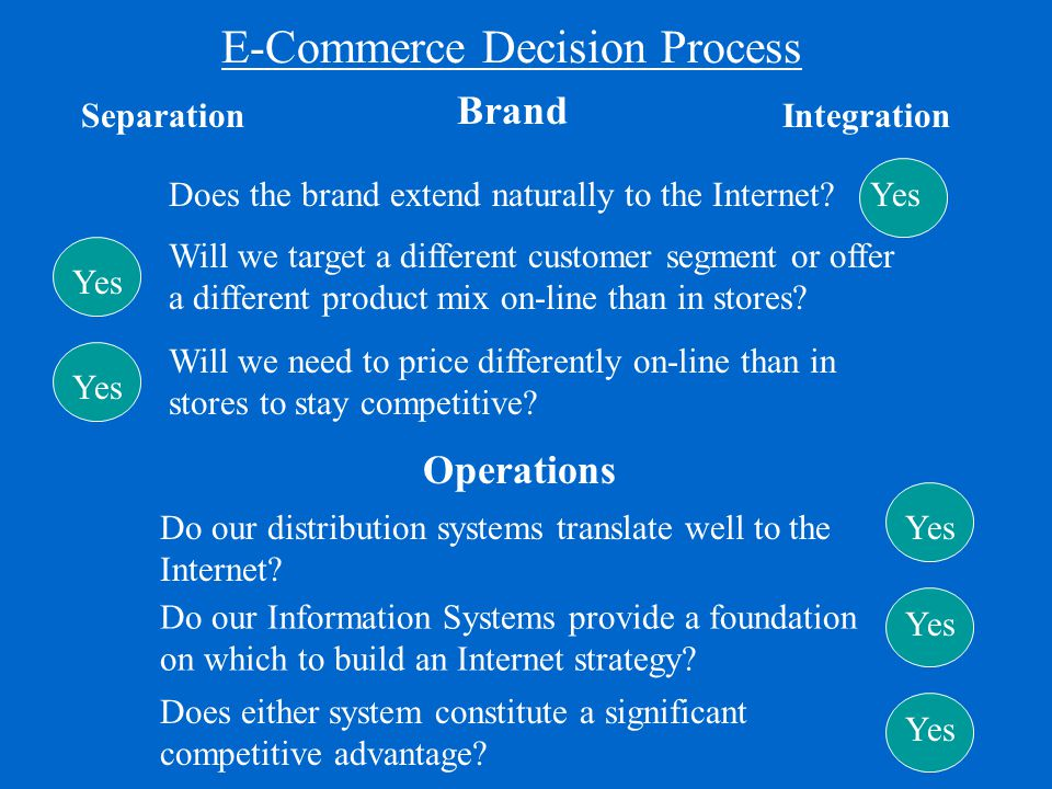 E-Commerce Decision Process