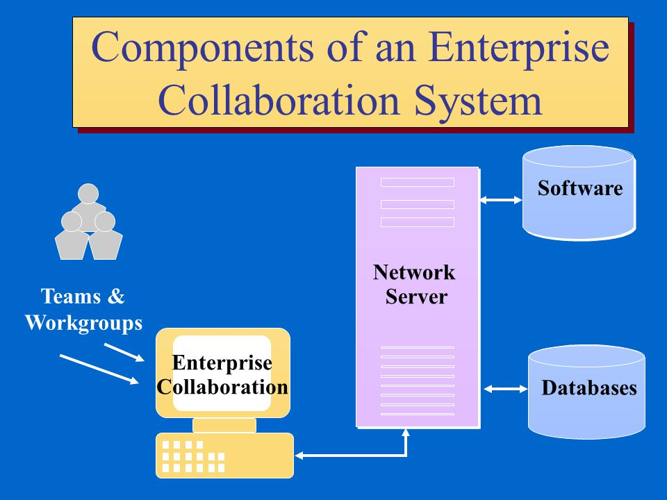 Components of an Enterprise Collaboration System