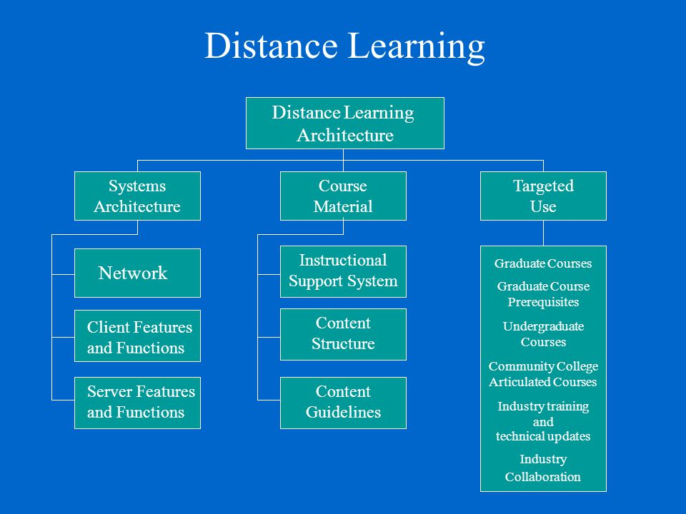 Distance Learning Distance Learning Architecture Network