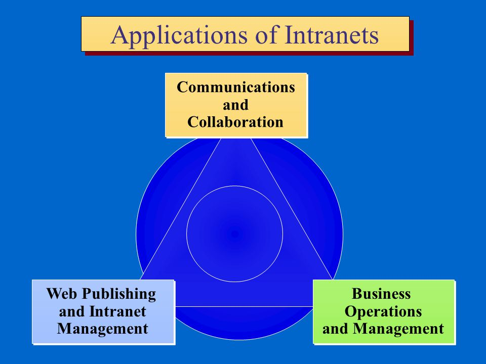 Applications of Intranets
