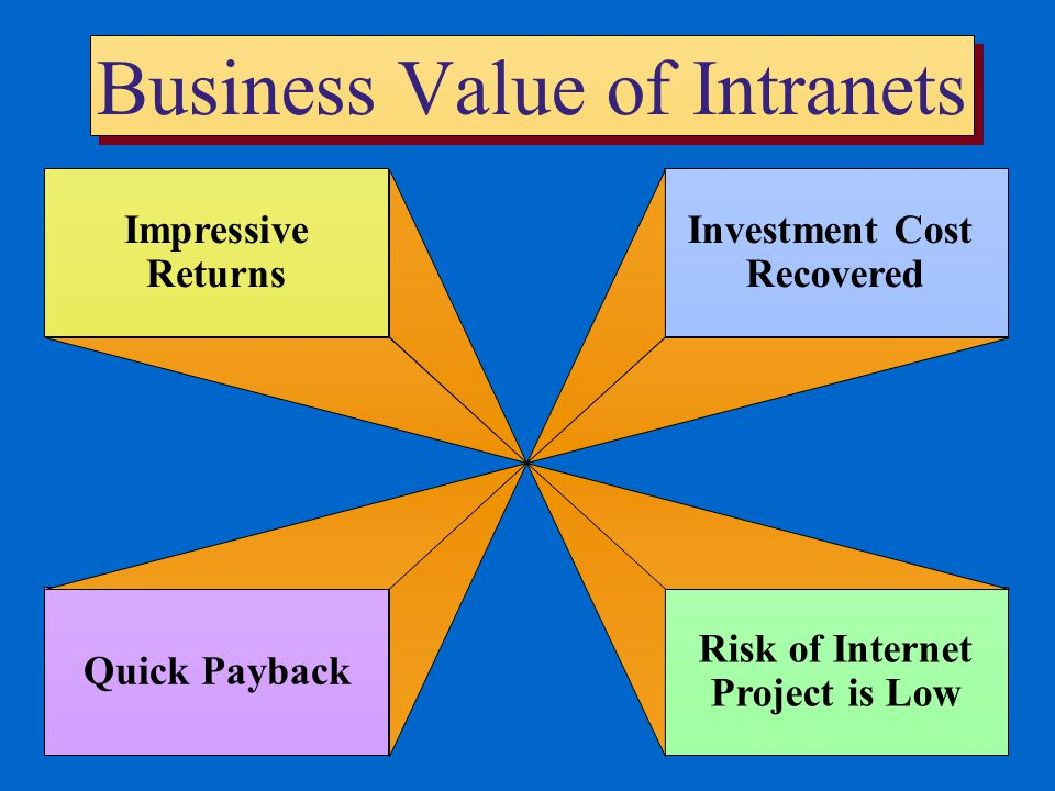 Business Value of Intranets