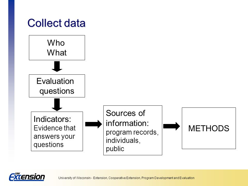 Collect data Who What Evaluation questions Sources of information: