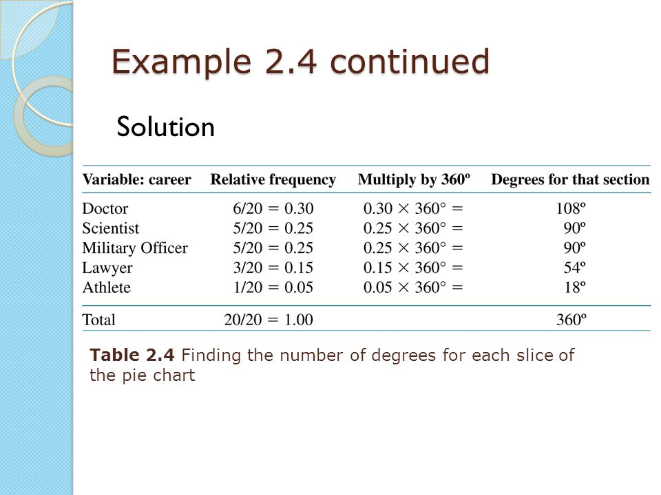 Example 2.4 continued Solution