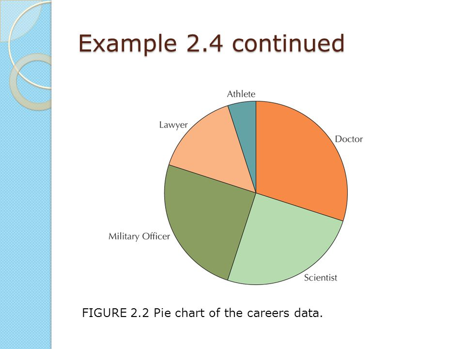 Example 2.4 continued FIGURE 2.2 Pie chart of the careers data.