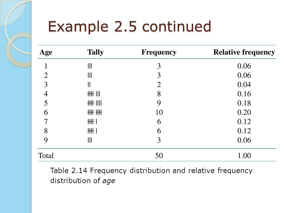 Example 2.5 continued Table 2.14 Frequency distribution and relative frequency distribution of age