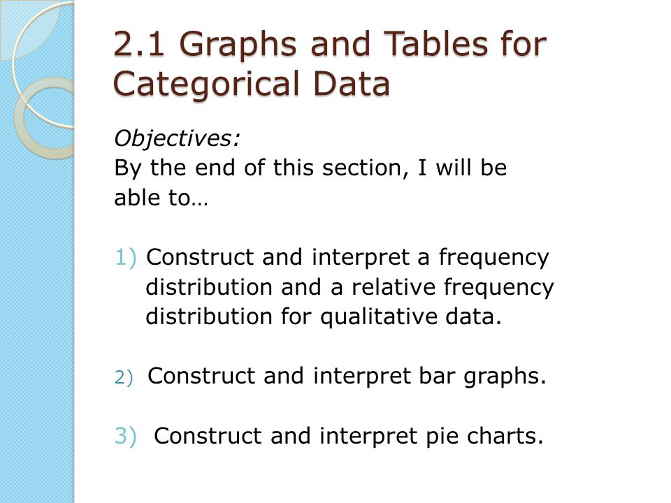 2.1 Graphs and Tables for Categorical Data