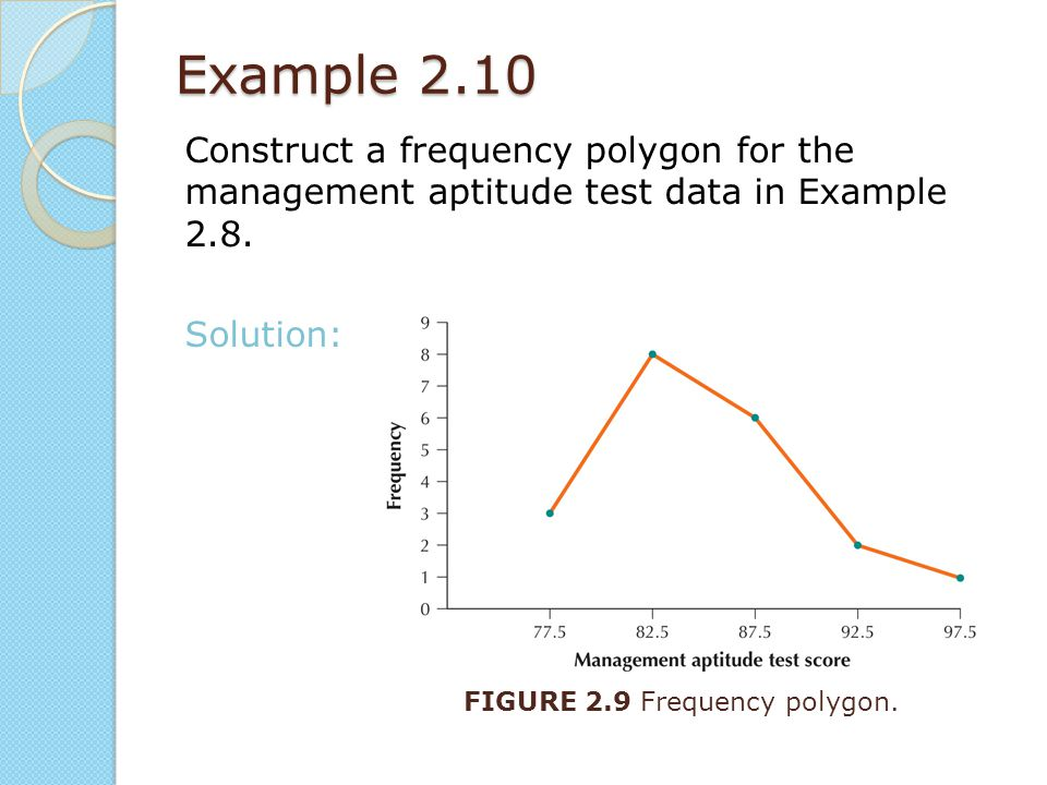 Example 2.10 Construct a frequency polygon for the management aptitude test data in Example 2.8. Solution:
