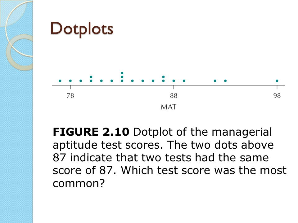 Dotplots FIGURE 2.10 Dotplot of the managerial