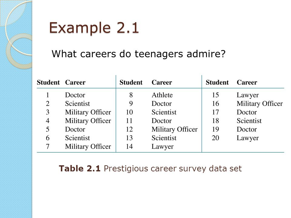 Example 2.1 What careers do teenagers admire