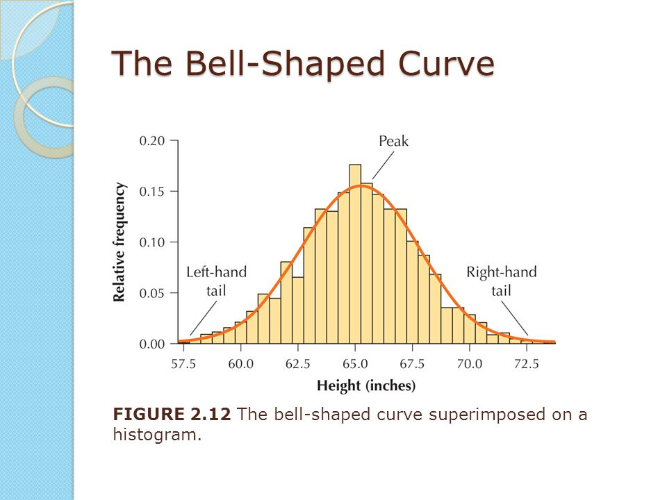 The Bell-Shaped Curve FIGURE 2.12 The bell-shaped curve superimposed on a histogram.