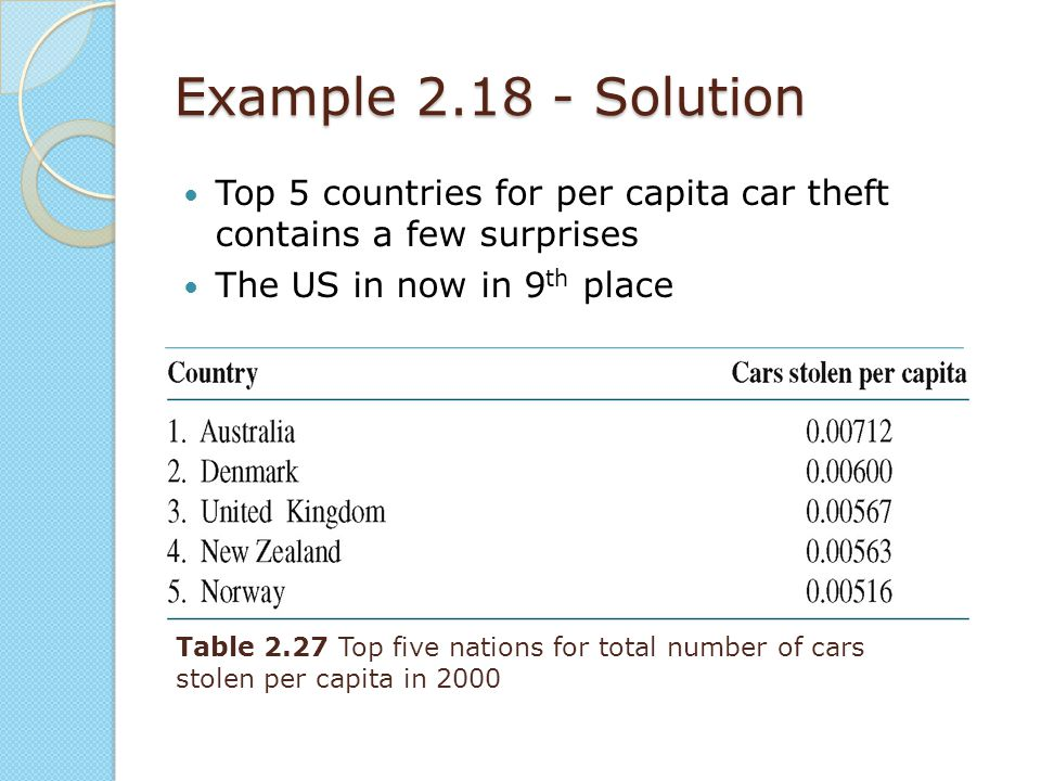 Example 2.18 - Solution Top 5 countries for per capita car theft contains a few surprises. The US in now in 9th place.