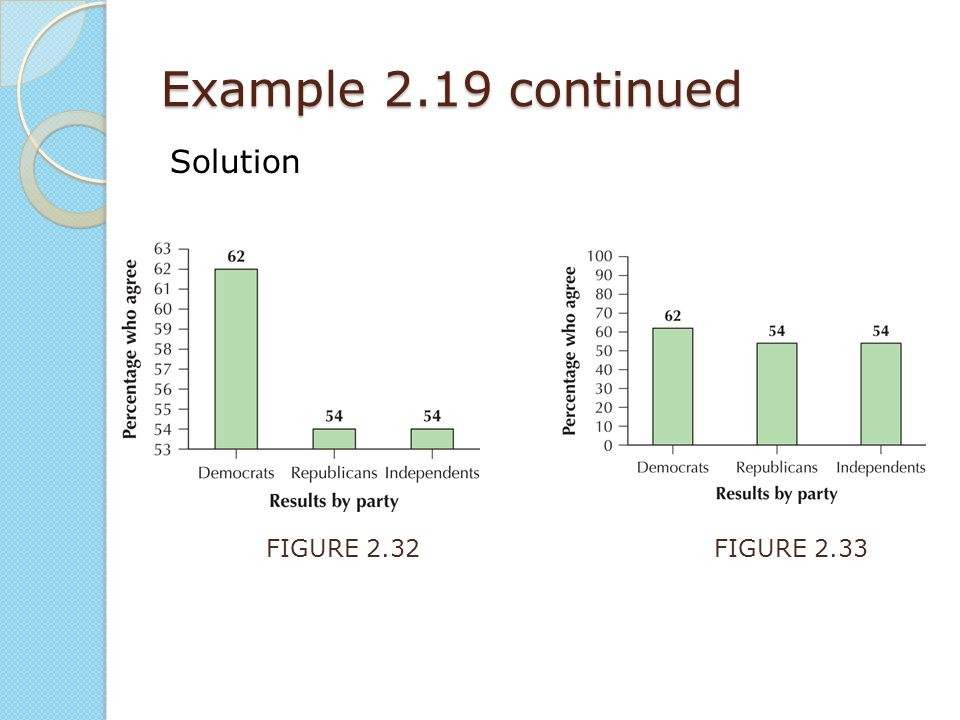 Example 2.19 continued Solution FIGURE 2.32 FIGURE 2.33