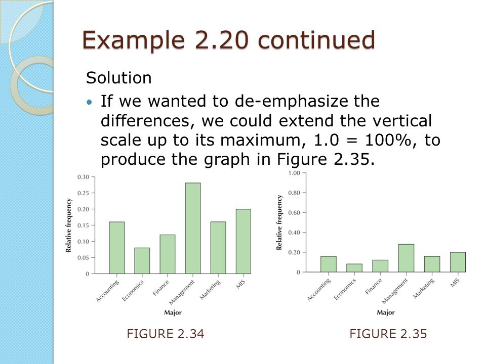 Example 2.20 continued Solution