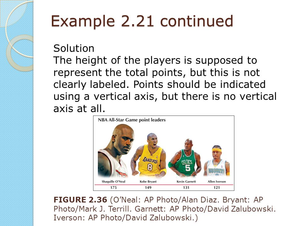 Example 2.21 continued