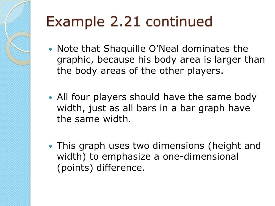 Example 2.21 continued Note that Shaquille O'Neal dominates the graphic, because his body area is larger than the body areas of the other players.