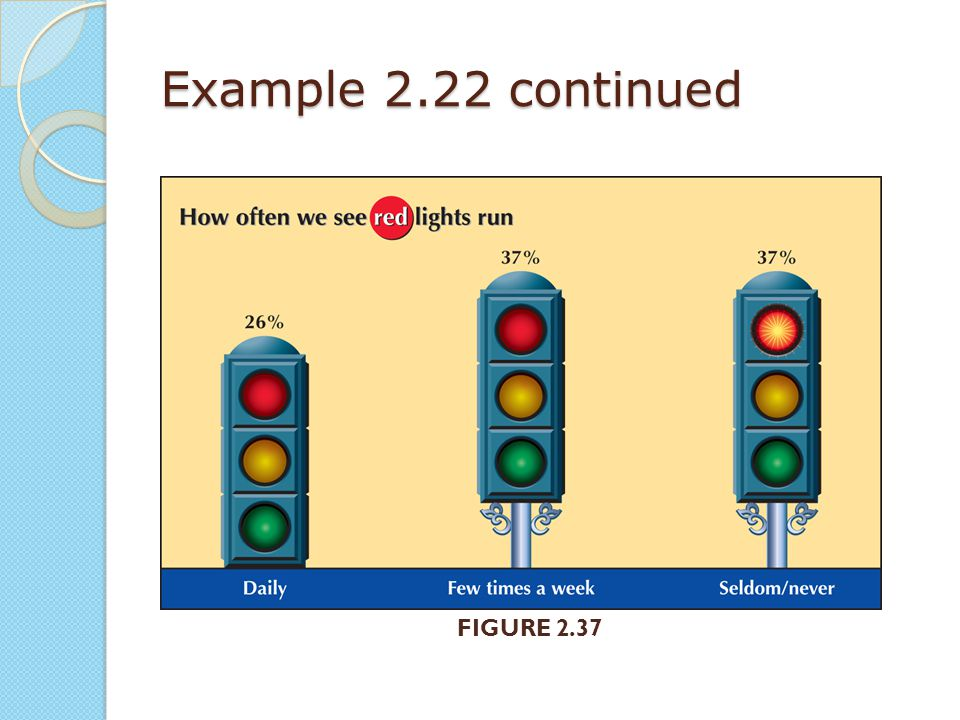 Example 2.22 continued FIGURE 2.37