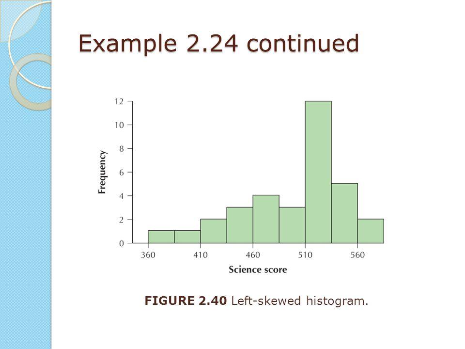 Example 2.24 continued FIGURE 2.40 Left-skewed histogram.
