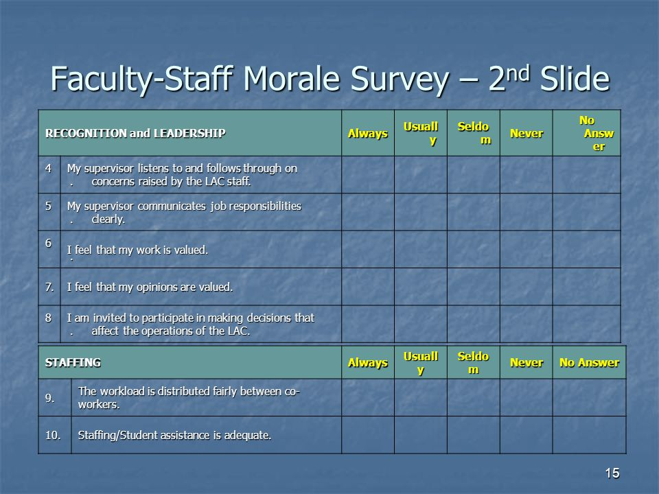 Faculty-Staff Morale Survey – 2nd Slide