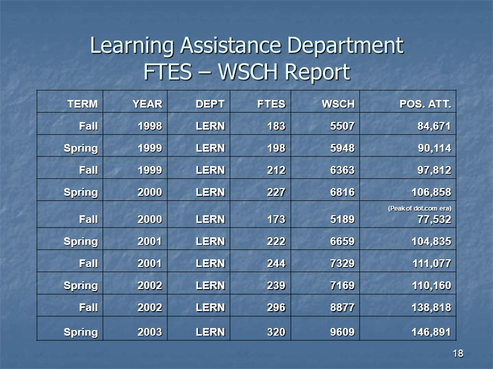 Learning Assistance Department FTES – WSCH Report