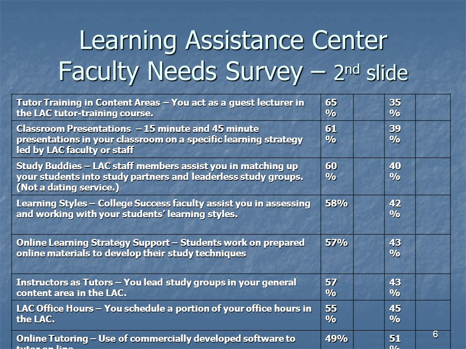 Learning Assistance Center Faculty Needs Survey – 2nd slide