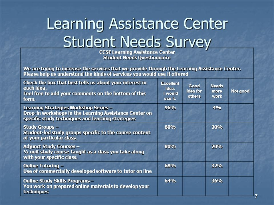 Learning Assistance Center Student Needs Survey